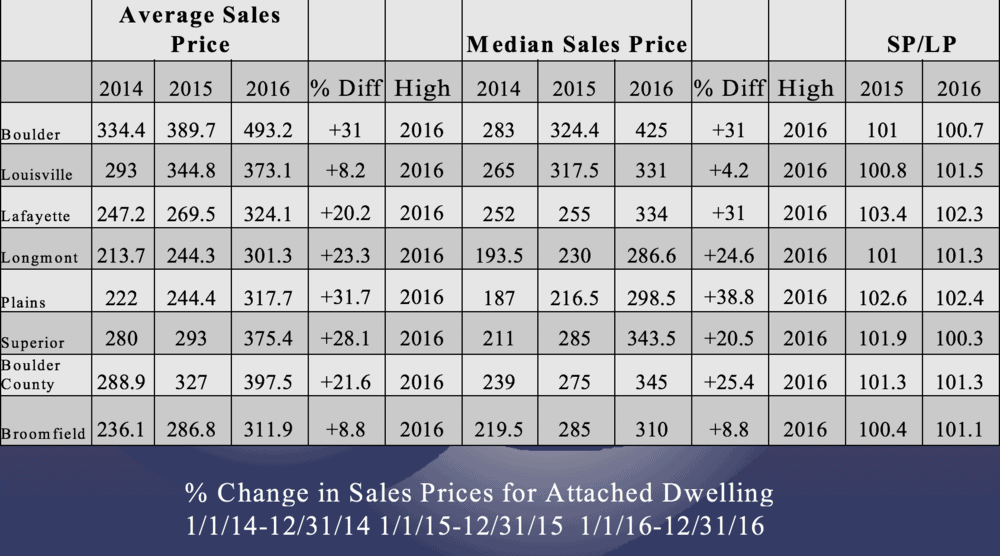 Attached+Dwelling+Average+Sales+Price