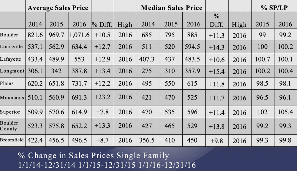 Average+Sales+Price+for+Single+Family+Homes