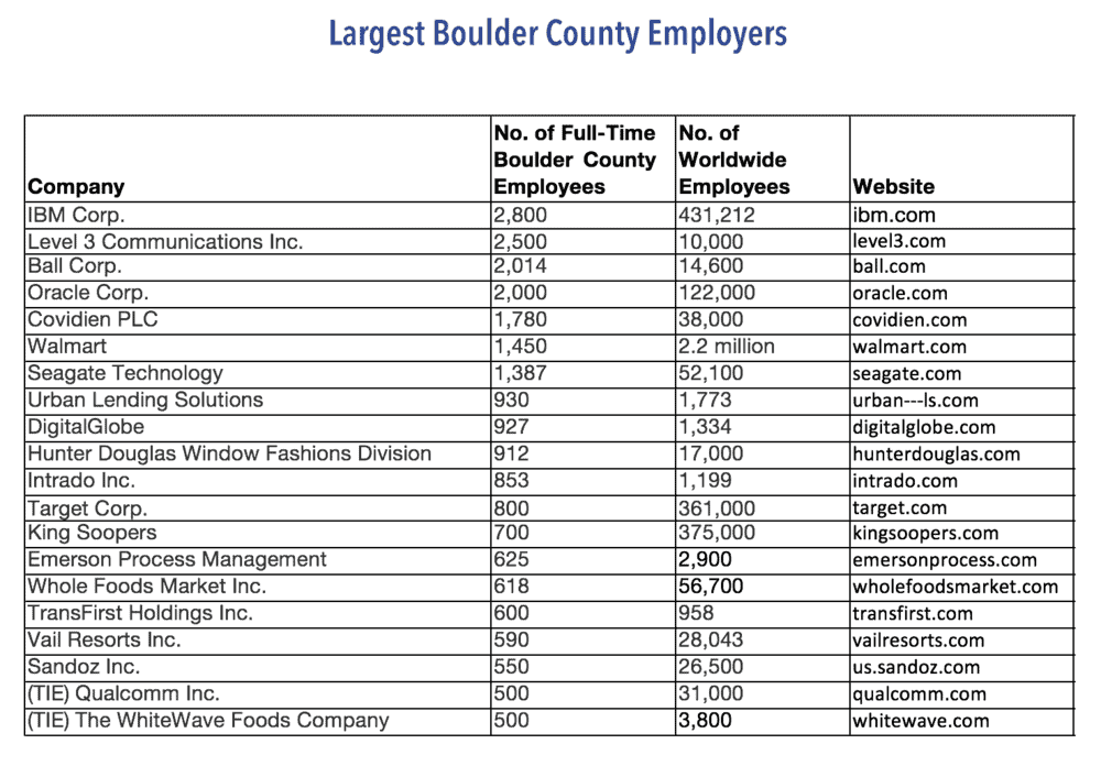 Largest+Boulder+County+Employers